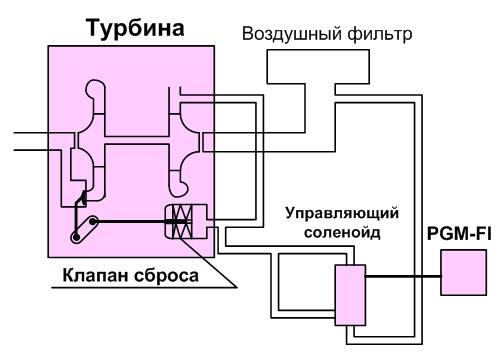 клапан сброса давления турбины
