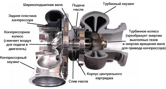 Дизельная турбина на двигатель